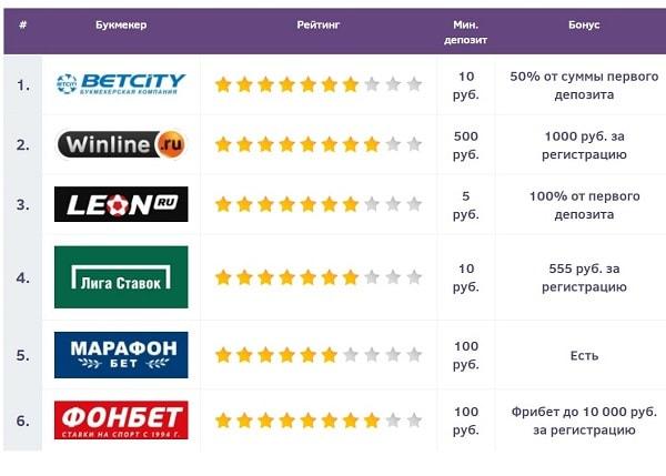 Лучшие букмекерские конторы и прогнозы на спорт от top-bk.com